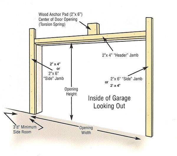 Garage Door Jamb Ppi Blog